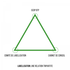 labeliisation scop de btp-relation tripartite- indeoconsulting
