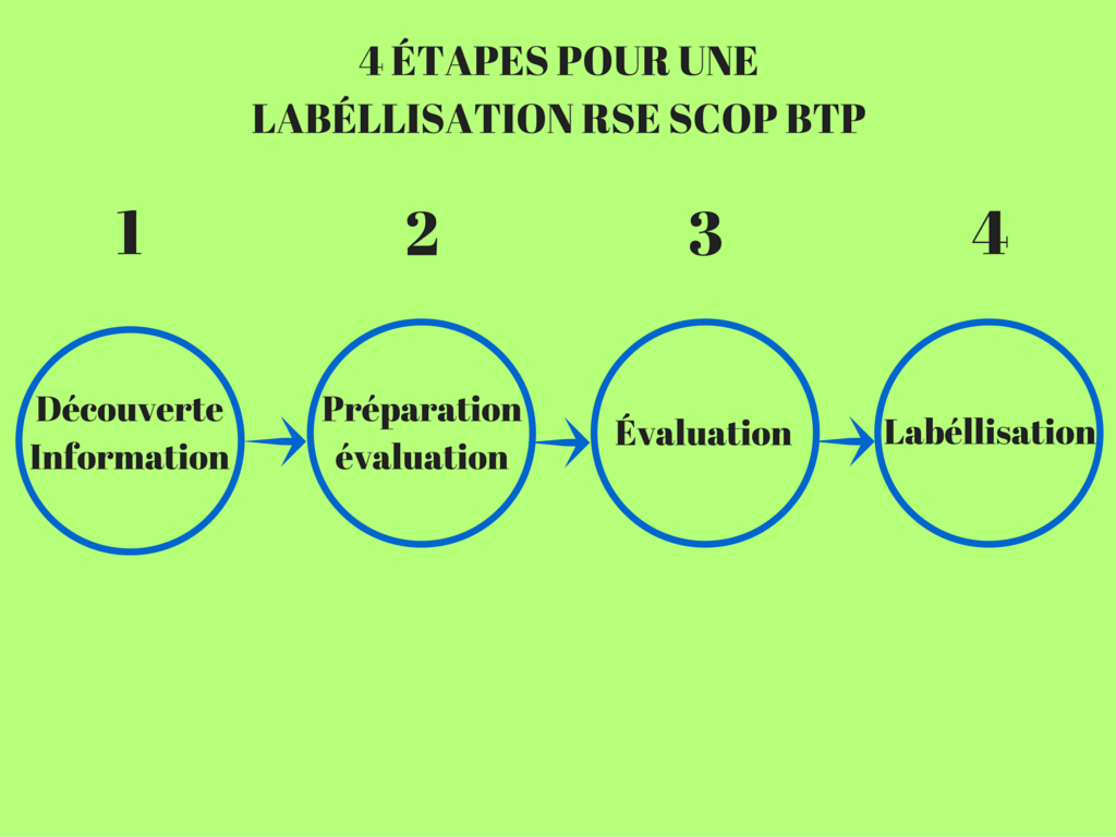labellisation scop de btp - indeoconsulting