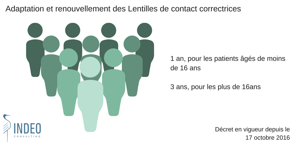 indeoconsulting-ophtalmologie-decret-lentilles-de-contact