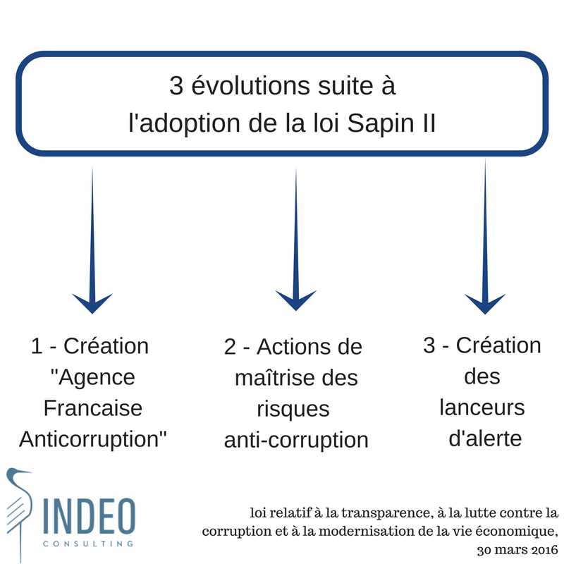 indeo-consulting-loi-sapin-ii